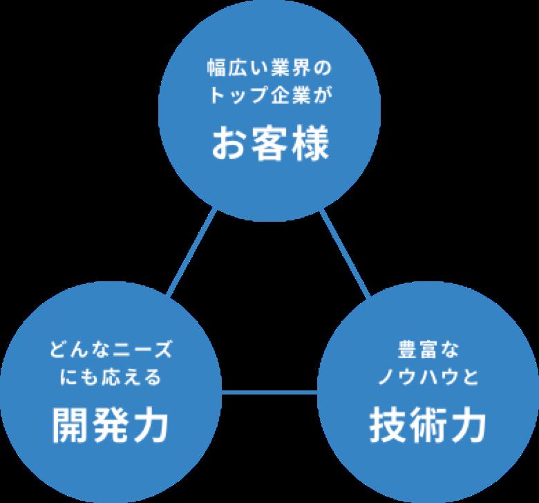 ODAWARAグループの優位性
